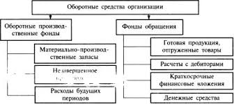 Оборотный капитал коммерческой организации курсовая cкачать Оборотный капитал коммерческой организации курсовая описание