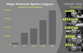 Salary Chart 2016 The Average Player Salary And Highest Paid In Nba Mlb Nhl