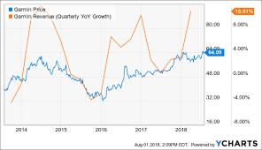 Garmin Stock Chart Tough To Like The Valuation On Garmin Stock Garmin Ltd