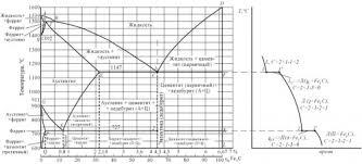 Контрольная работа Вариант Материаловедение  а б Рисунок 1 а диаграмма железо цементит б кривая охлаждения для сплава содержащего 4 3% углерода