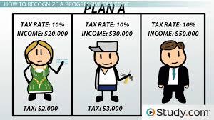 Understanding The Progressive Tax Code