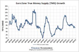 True Money Supply Chart Measuring Money Crusoe Economics