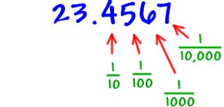 decimals cool math pre algebra help lessons how to convert 23 4567