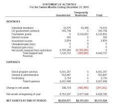 sample balance sheet for non profit understanding nonprofit financial statements financial statement