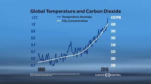 In Charts Climate Change The Globalist