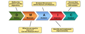 Dmaic Process Lean Six Sigma Change Management Learning