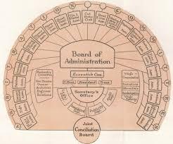 Original Cea Organizational Chart Construction Employers