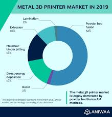 3d Printer Comparison Chart 2018 The Best Metal 3d Printers In 2019 March Update From 5k