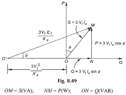 Capability Curve Of Synchronous Generator Eeeguide