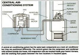 central air conditioning system diagram. diagram of air conditioning system central w