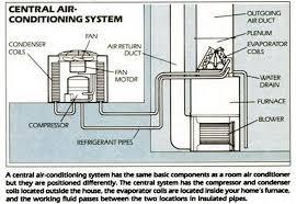 home air conditioning system diagram. diagram of air conditioning system home