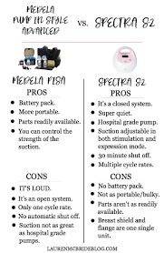 Medela Pump In Style Advanced And Spectra S2 Comparison