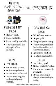 Medela Comparison Chart Medela Pump In Style Advanced And Spectra S2 Comparison
