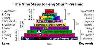 feng shui. Feng Shui S
