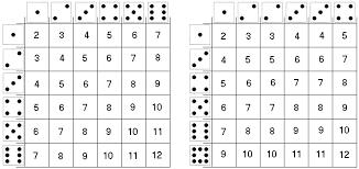 Sum Of 2 Dice Chart Sicherman Dice