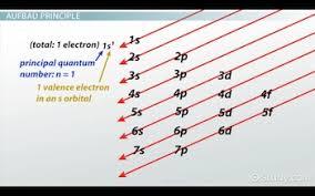 Aufbau Chart Atomic Structures Pauli Exclusion Principle Aufbau