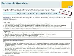 Assessment Example Change Management Assessment Template Business Impact Analysis ...