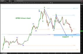 Gopro Stock Gpro Nearing Important Price Support See It