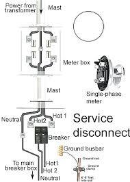 milbank meter base wiring diagram wiring diagrams wiring a meter socket amp meter base wiring diagram elegant design meter panel wiring diagram milbank meter base wiring diagram