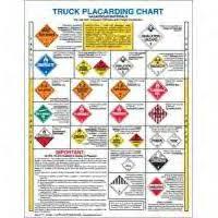 Dot Truck Placarding Decal