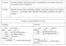Compare And Contrast Venn Diagram Venn Diagram Ell Strategies Brainpop Educators