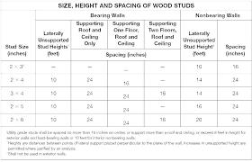 Rafter Size Chart Floor Trusses Span Small House Floor Joist Spacing Floor