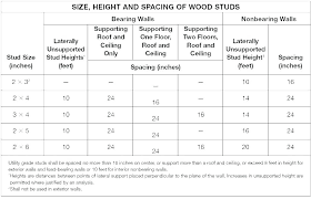 Bci Joist Span Chart Floor Trusses Span Small House Floor Joist Spacing Floor