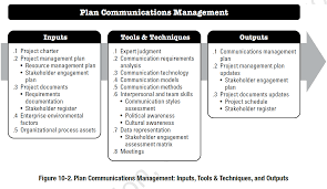 Project Management Flow Chart Pdf Project Management Ommunication Plan Sample Example Template
