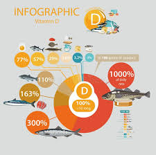 Vitamin D A Pie Chart Of Food With The Highest Content Of A