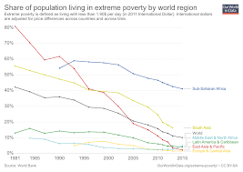 How To Read Poverty Guidelines Chart Global Extreme Poverty Our World In Data