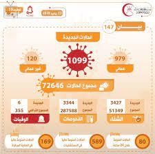 """وكالة أنباء الإمارات - سلطنة عمان تسجل 6 وفيات و 1099 إصابة جديدة بـ""""كورونا"""""""