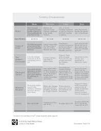 Gospel Comparison Chart Saint Marys Press Four Gospels