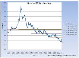 California Home Hunters Blog Archive Historical Low Rates