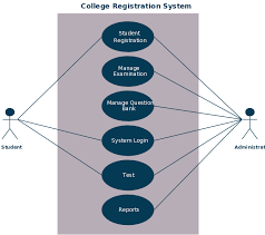 use case diagram example for college registration system meetcolab use case diagram example for college registration system use case for a college enrollment system