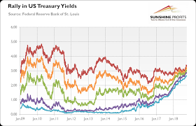 5 Year Treasury Yield Chart Gold Asks Are Us Bonds Overvalued