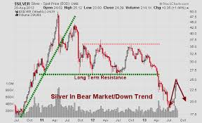 Silver Volume Chart Precious Metals Charts Archives Etf Forecasts Swing