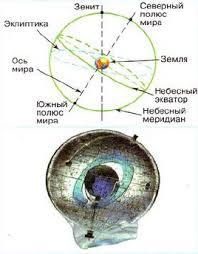 Небо и небесная сфера Природоведение Реферат доклад сообщение  Рис 44 Небесная сфера
