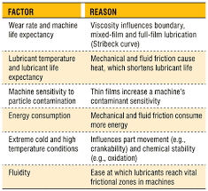 Food Viscosity Chart Dont Ignore Viscosity Index When Selecting A Lubricant