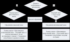 Система управления запасами с установленной периодичностью  Моделирования работы СУЗ с установленной периодичностью пополнения запасов до постоянного уровня Автор24 интернет