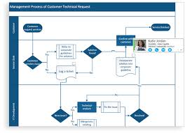 Visio 2016 Professional Flow Chart Diagram Software