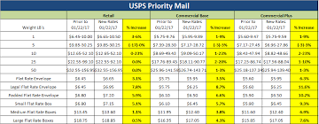 Usps Postage Chart How Will The January 22 2017 Usps Price Increase Impact