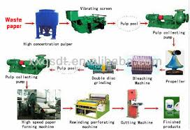 images of paper recycling process diagram   diagrams small waste paper recycling machine
