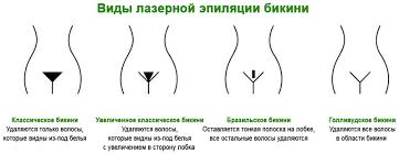 Депиляция в зоне глубокого бикини кремом