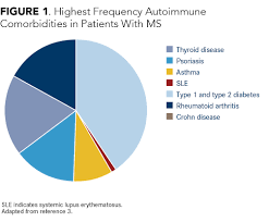 Multiple Sclerosis Chart Comorbidities Management And Lifestyle Modification In