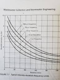 How To Interpolate An Idf Curve Water Resources