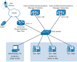 Chapter 6 Cisco Unified Communications Manager Cucm Telephony And
