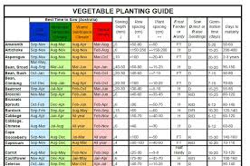 Planting Dates Chart Sowing Chart Vegetables Herbs And Flowers