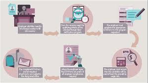 Hiring Process Workflow | Scrum Workflow | Business Process Workflow ...