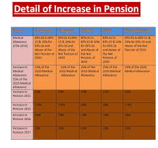 Revised Commute Pension Calculation Sheet 2018 For Federal