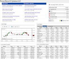 Live Forex Chart Widget Forex Trading Widgets And Webmaster Tools Dailyforex Com